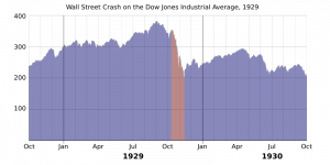 800px-1929_wall_street_crash_graph.svg